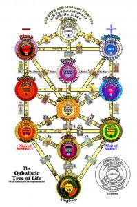 Discover Kabbalah and the Tree of Life